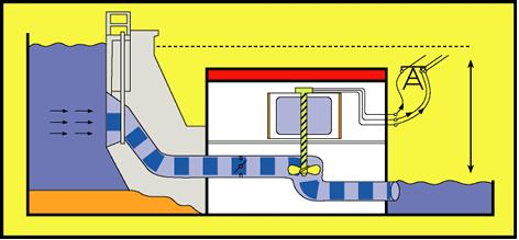 Esquema de funcionamento de uam hidrelétrica convencional (arte Fiocruz)